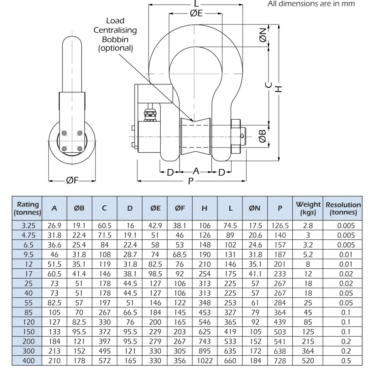 atex load shackle dimensions
